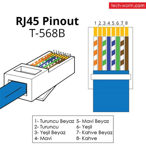 cat5 patch panel 568b wiring diagram cat5 wiring scheme