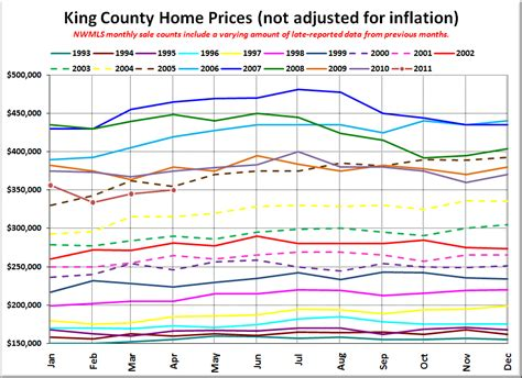 the housing value of every county in the u s metrocosm nwmls market quot warming quot just like every spring seattle