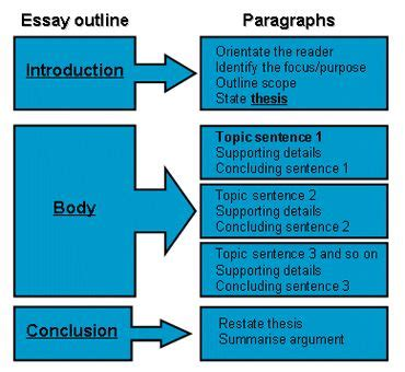Essay Structure by 17 Best Ideas About Essay Structure On Essay On Teachers Day My Essay And