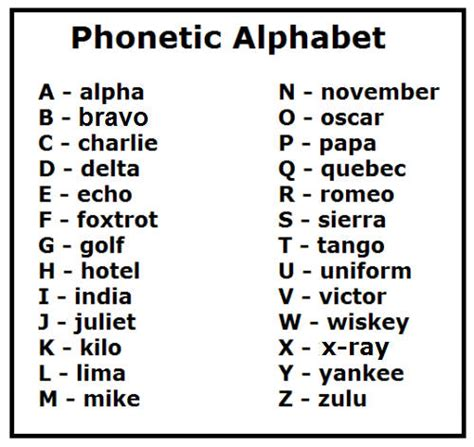 printable radio alphabet just hit the print button and print the phonetic alphabet