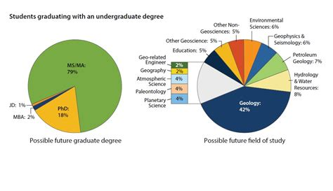 Geologist Outlook by Salary Expectations Kent State