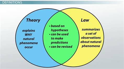 venn diagram of hypothesis and theory think science 187 theory conclusions hypothesis how