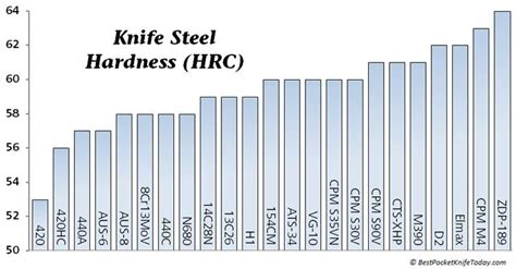 guide to knives guide to the best knife steel bestpocketknifetoday