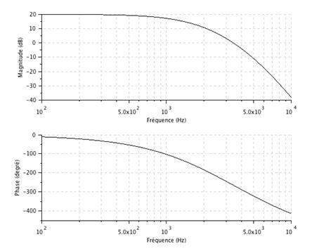 filtre passe bas second ordre diagramme de bode pdf chapitre 4 filtrage analogique actif diagramme de bode