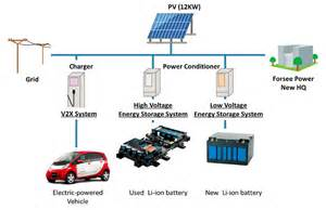 Electric Vehicles Energy Storage Mitsubishi Corporation Press Room 2015 Joint Japan