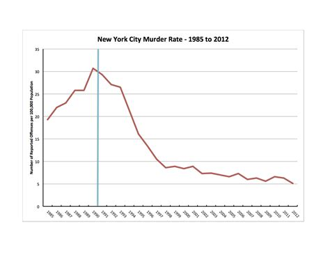 map of new york city crime rates stop and frisk and the new york city murder rate just my