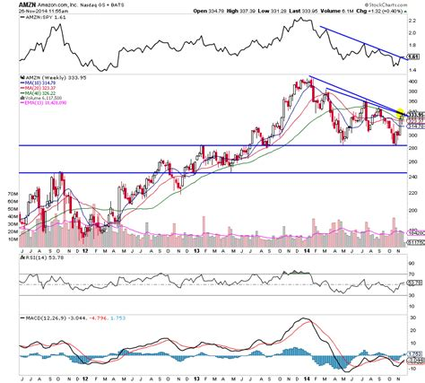 amazon stock amazon stock amzn at critical time and price juncture