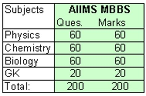 test pattern of aiims what syllabus to prepare for aiims mbbs entrance exam
