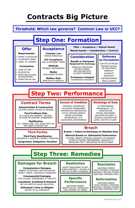 contract remedies flowchart contracts big picture bar study materials
