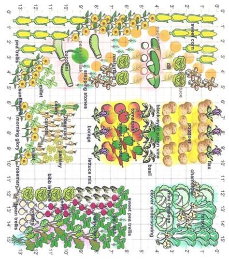 Planting Vegetable Garden Layout Landscape Guide Free Vegetable Garden Planner Tool