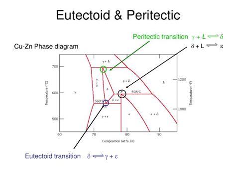 binary peritectic phase diagram best free home