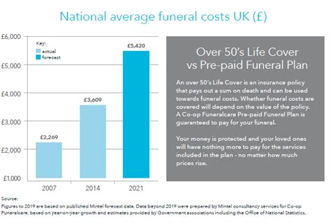 do funeral homes payment plans what is a funeral plan