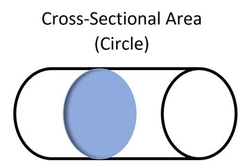 formula of cross sectional area of cylinder cross sectional area energy education