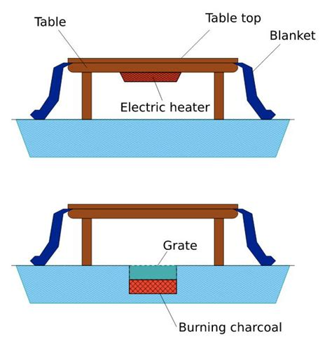 japanese heated table traditional japanese invention kotatsu is a bed a table