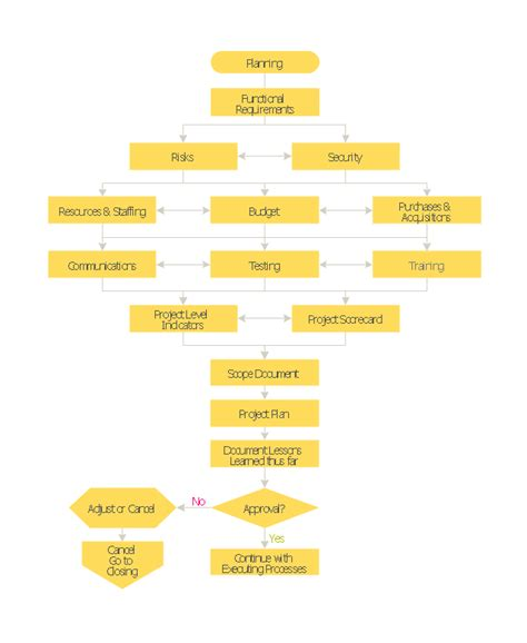 planning process flowchart project planning process flowchart