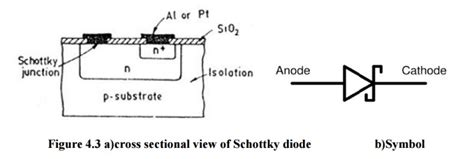 barrier diode wiki schottky barrier carrier diodes study material lecturing notes assignment reference wiki