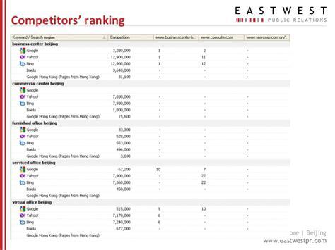 Seo Ranking Report Template Seo Report Template