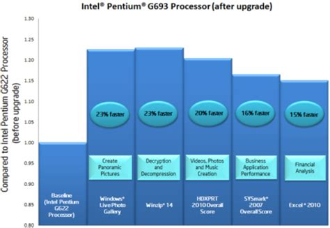 Special Order By Futz Istanaparts intel offers performance upgrades for low end cpus via