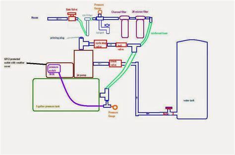 shallow well jet installation diagram wiring diagram well jet diagram well jet