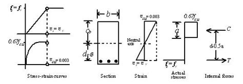 balanced section reinforced concrete basic concepts rectangular and t beams