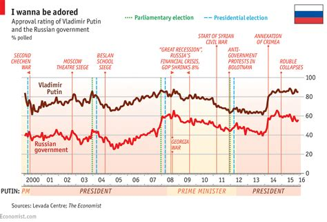 Popularity Of Mba Degree In China by Daily Chart Vladimir Putin S Unshakeable Popularity The