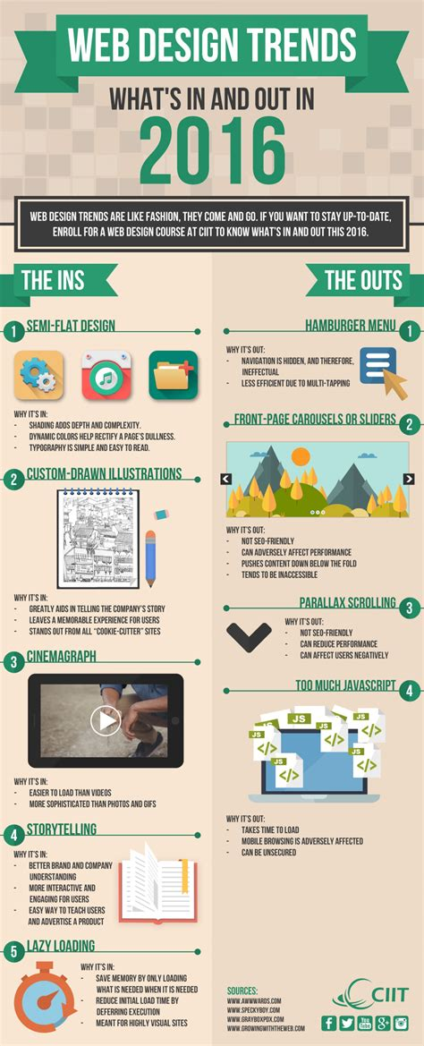 9 best images about design trends on pinterest infographic web design trends of 2016 designtaxi