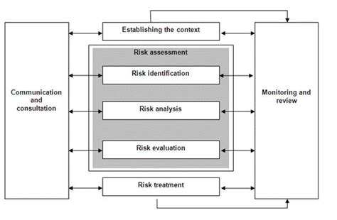 pengertian layout by out by process diagram of risk analysis gallery how to guide and refrence