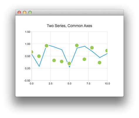 how to access rest services from qt qml with v play qml axes qt charts 5 10