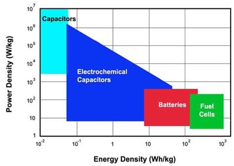 capacitor vs battery energy density fuel cell and battery fujifilm prescale surface pressure distribution and magnitude