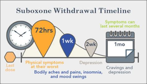 Suboxone Detox Timeline by One Day Opiate Detox How With No To Detox
