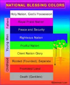 what does the color blue in the bible colors in scripture