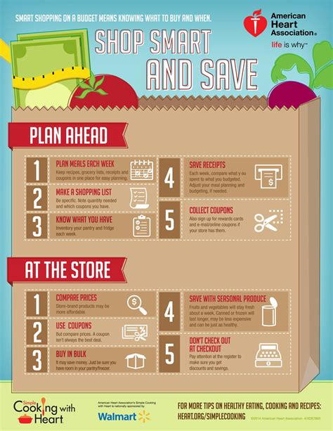 smart budget grocery shopping infographic
