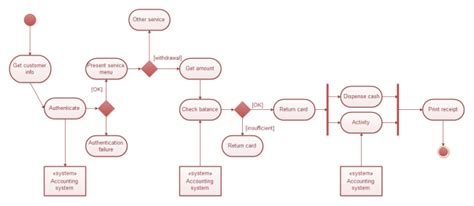 activity diagram for banking bank uml activity diagram free bank uml activity diagram