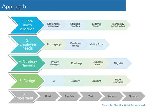 approach template intranet foundations purpose strategy design and