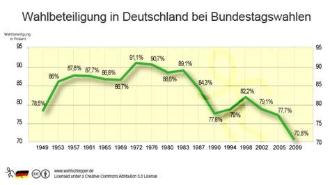 wann sind wahlen in deutschland die krux mit der direkten demokratie the european