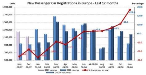 Car Sales Europe by New Car Sales In Europe By 26 6 In November 2009