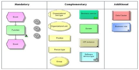commercial model qualifications ebpm process transformation modelling requirements for