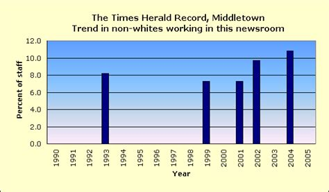 Middletown Records Times Herald Record Of Middletown