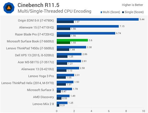 video bench mark microsoft surface book review gt performance benchmarks