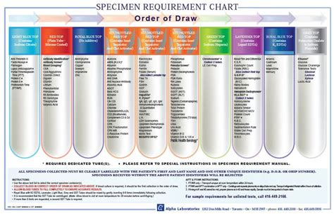 blood collection color guide lovely phlebotomy colors 1 blood draw order