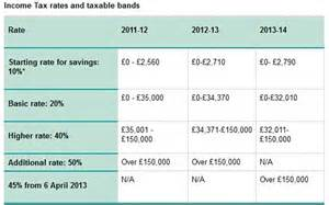 budget 2013 how tax rates thresholds and benefits will