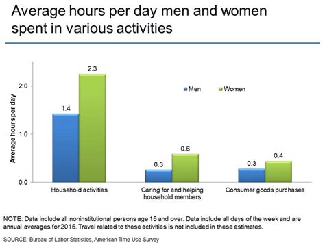 what is the average time a man last in bed american time use survey charts by topic household