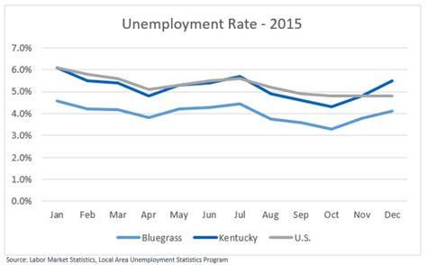 Kentucky Unemployment Office by 2015 Unemployment Rates In The Bluegrass Region Guide To