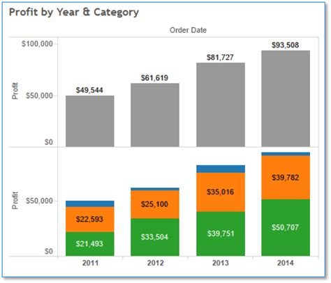 top marks bar charts tableau workaround part 3 add total labels to stacked bar chart www credera com