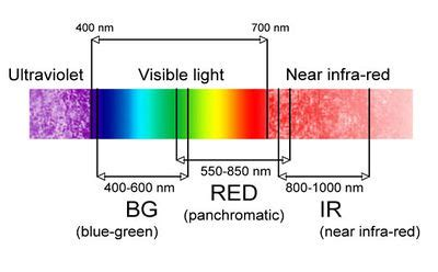 near infrared light benefits near infrared surveys open energy information