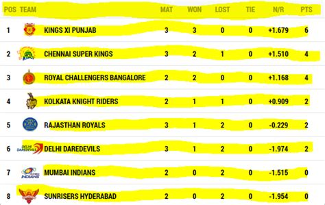 Ipl Points Table by Ipl 2014 Point Table Holidays Oo