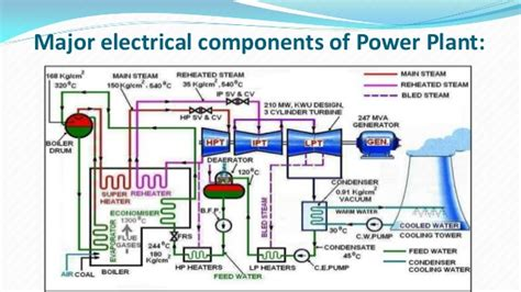 general layout and working of thermal power plant thermal power plant layout and operation blueraritan info