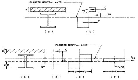 section modulus of round bar plastic neutral axis in web case c