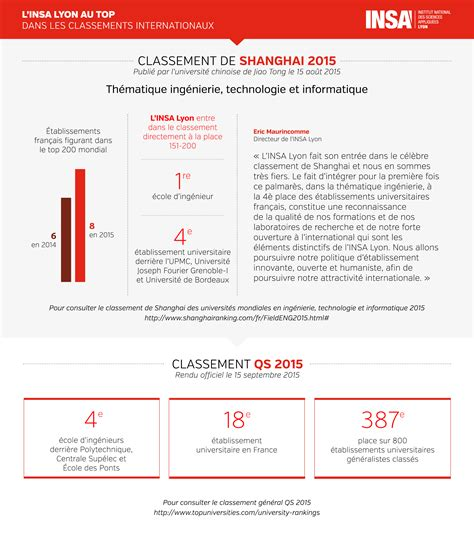 Calendrier Insa Lyon Classement Insa Lyon