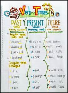 a past present and future tense sort repinned by